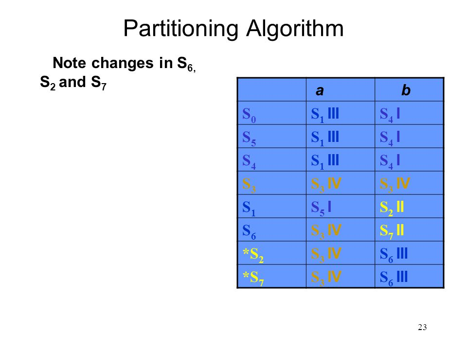23 Partitioning Algorithm Note changes in S 6, S 2 and S 7 a b S0S0 S 1 III S 4 I S5S5 S 1 III S 4 I S4S4 S 1 III S 4 I S3S3 S 3 IV S1S1 S 5 I S 2 II S6S6 S 3 IV S 7 II *S 2 S 3 IV S 6 III *S 7 S 3 IV S 6 III