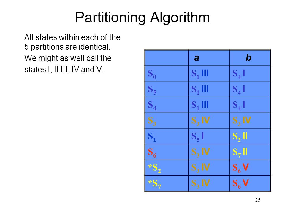 25 Partitioning Algorithm All states within each of the 5 partitions are identical.