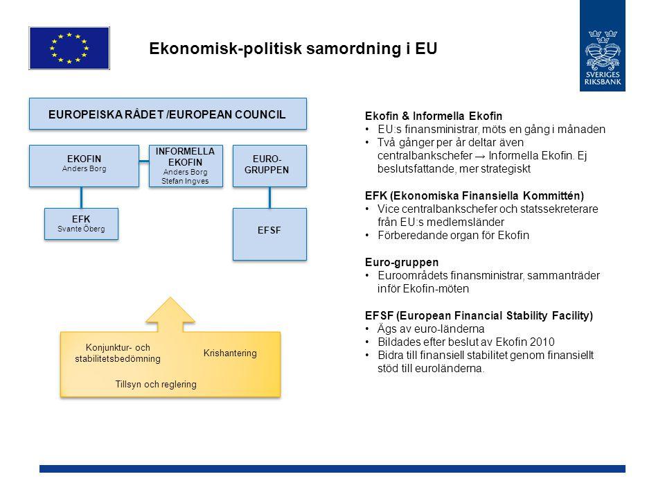 Ekonomisk-politisk samordning i EU Ekofin & Informella Ekofin EU:s finansministrar, möts en gång i månaden Två gånger per år deltar även centralbanksc