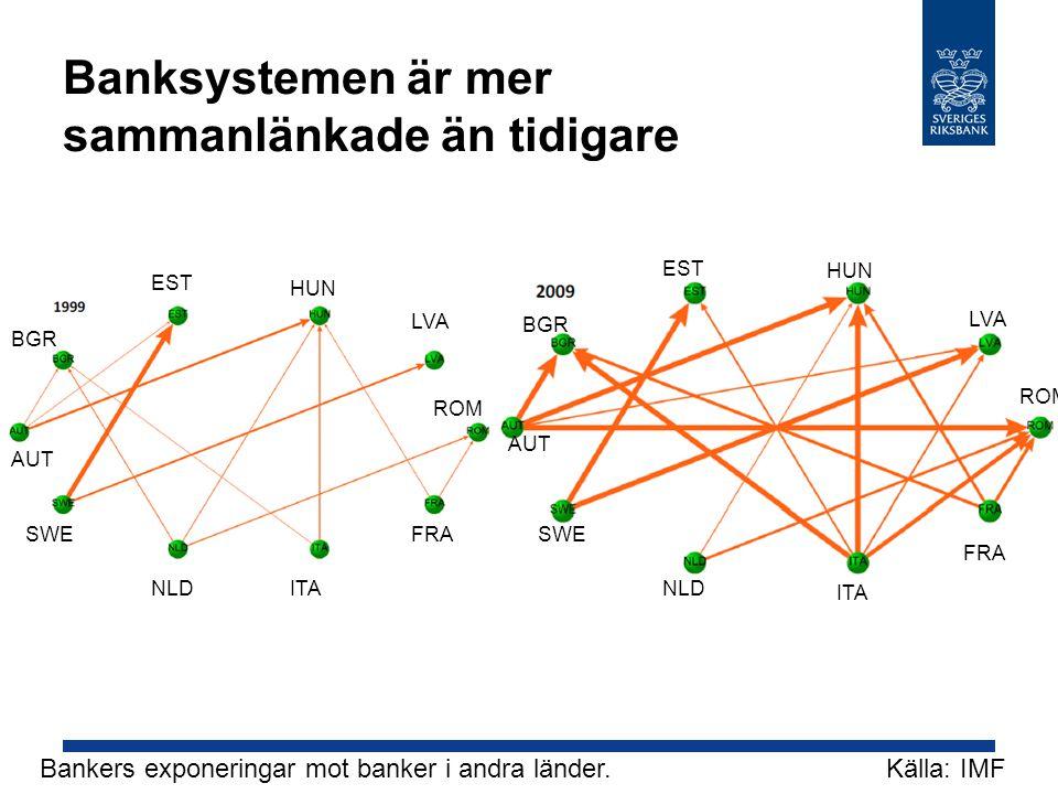 Banksystemen är mer sammanlänkade än tidigare Bankers exponeringar mot banker i andra länder. Källa: IMF EST LVA SWEFRA AUT BGR HUN ROM NLD ITA EST LV