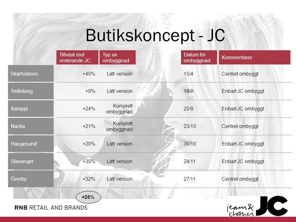 8 Varuhus Nyckeltal, Mkr07/0806/07 Omsättning1 159,1973,9 Andel av RNB, %33,828,1 Rörelseresultat-22,942,8 Antal butiker8076 Kommentarer Svag utveckling på Illum och sportavdelningen på Steen & Ström – avveckling för att frigöra resurser och minska riskexponering Inriktning på lönsamhet och utveckling av befintliga butiker