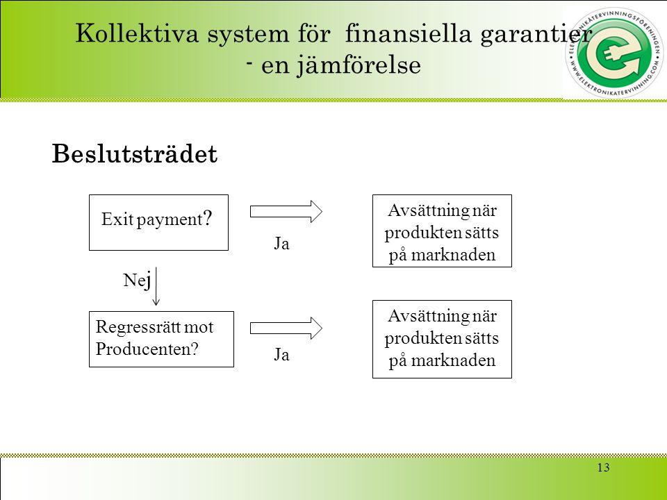 Kollektiva system för finansiella garantier - en jämförelse Beslutsträdet 13 Avsättning när produkten sätts på marknaden Exit payment ? Ne j Regressrä