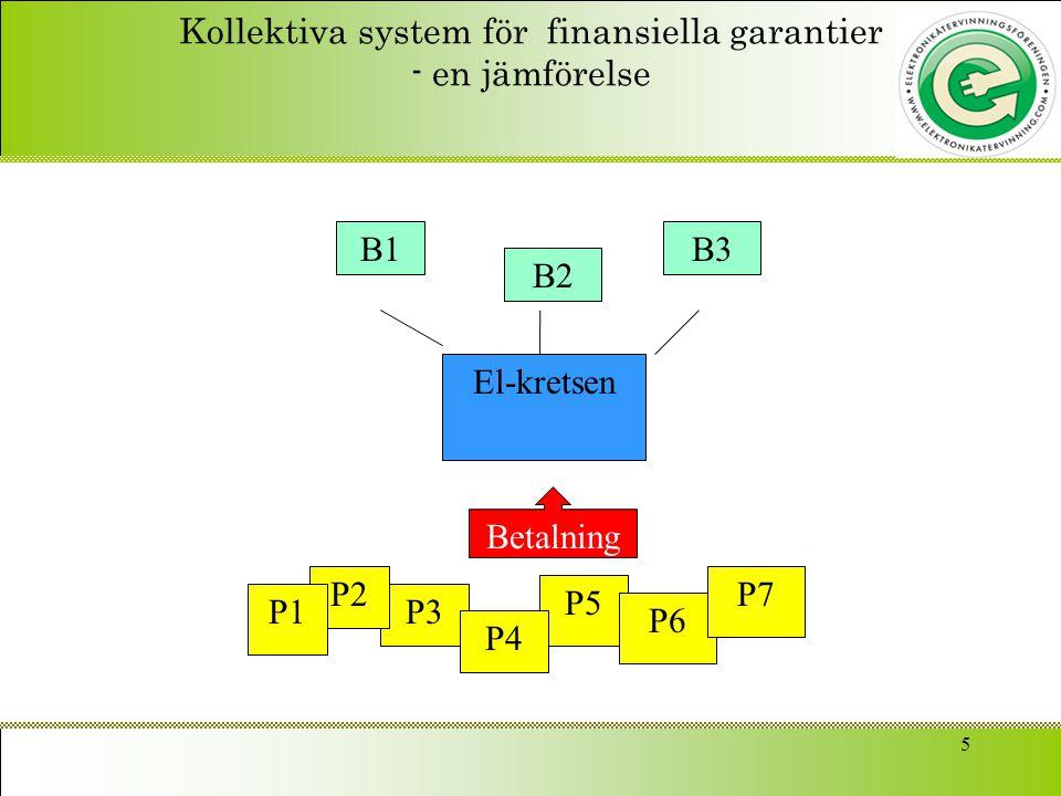 5 Kollektiva system för finansiella garantier - en jämförelse El-kretsen B1 B2 B3 P5 P3 P2 P1 P6 P4 P7 Betalning