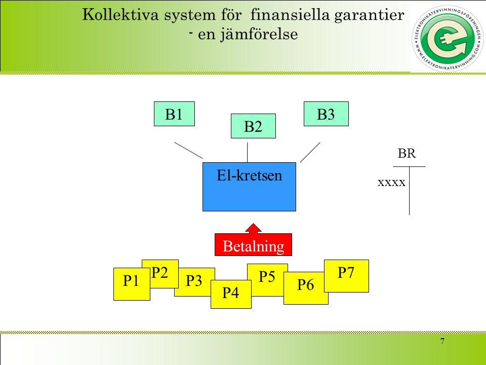 7 Kollektiva system för finansiella garantier - en jämförelse El-kretsen B1 B2 B3 P5 P3 P2 P1 P6 P4 P7 Betalning BR xxxx