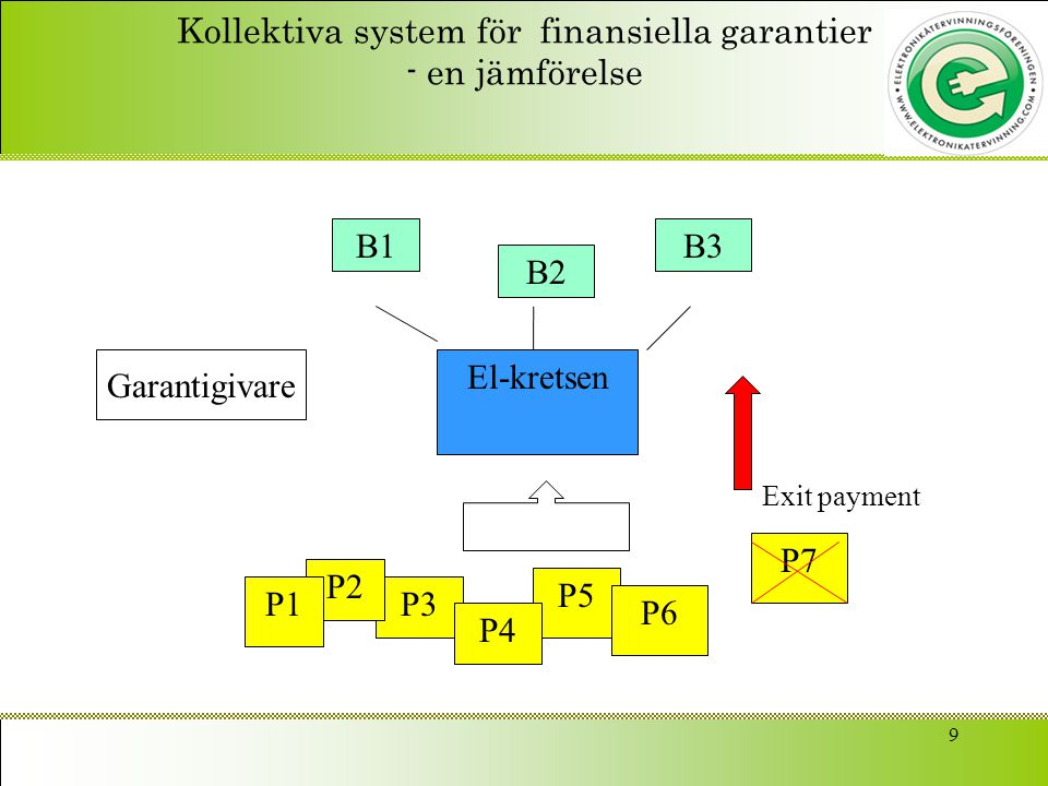 9 Kollektiva system för finansiella garantier - en jämförelse El-kretsen B1 B2 B3 P5 P3 P2 P1 P6 P4 P7 Betalning Garantigivare Exit payment