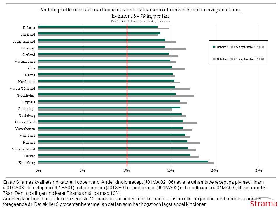 En av Stramas kvalitetsindikatorer i öppenvård: Andel kinolonrecept (J01MA 02+06) av alla uthämtade recept på pivmecillinam (J01CA08), trimetoprim (J0