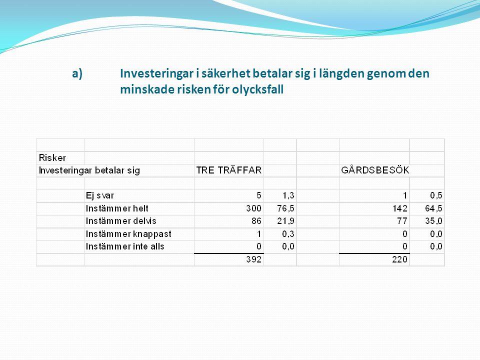 a)Investeringar i säkerhet betalar sig i längden genom den minskade risken för olycksfall