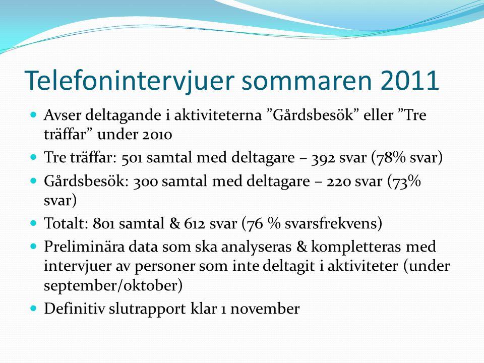 """Telefonintervjuer sommaren 2011 Avser deltagande i aktiviteterna """"Gårdsbesök"""" eller """"Tre träffar"""" under 2010 Tre träffar: 501 samtal med deltagare – 3"""