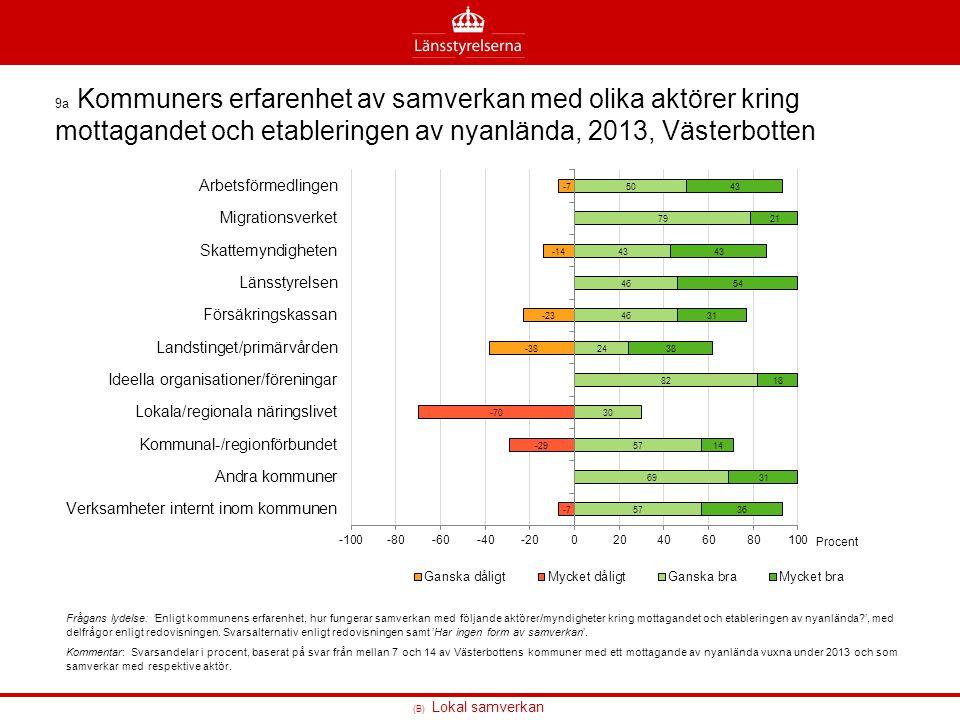 (B) Lokal samverkan 9a Kommuners erfarenhet av samverkan med olika aktörer kring mottagandet och etableringen av nyanlända, 2013, Västerbotten Frågans