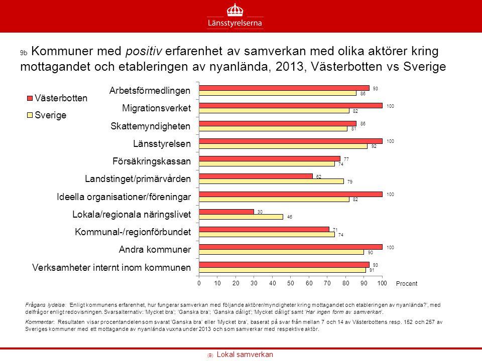 (B) Lokal samverkan 9b Kommuner med positiv erfarenhet av samverkan med olika aktörer kring mottagandet och etableringen av nyanlända, 2013, Västerbot