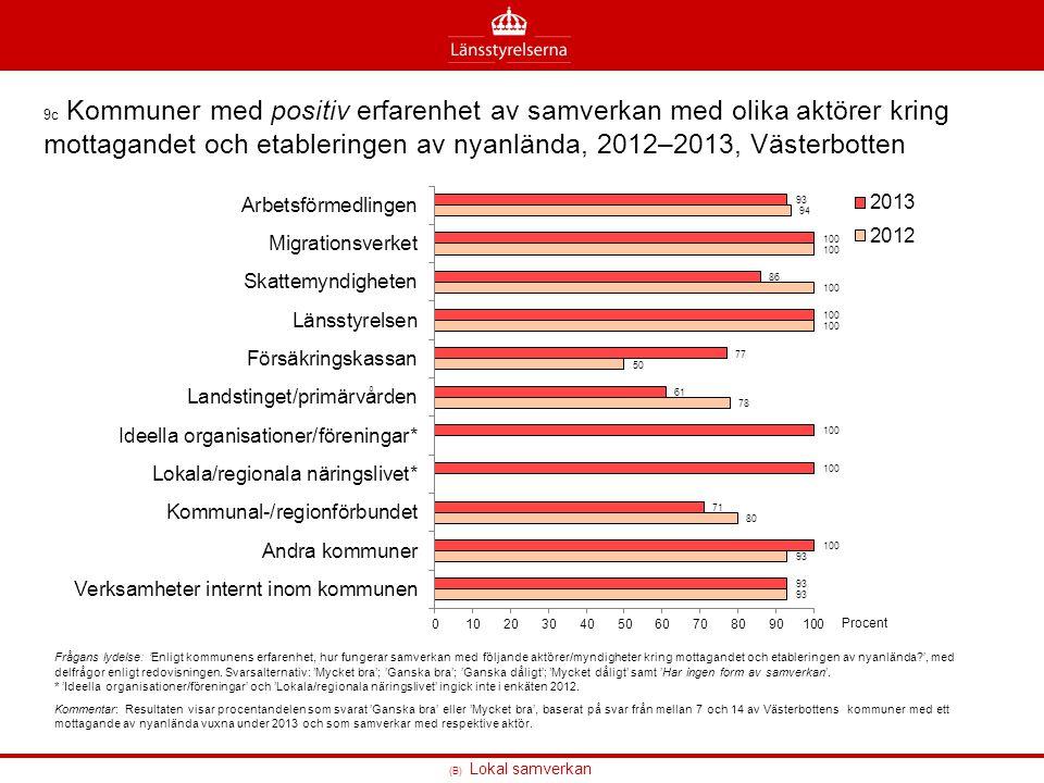 (B) Lokal samverkan 9c Kommuner med positiv erfarenhet av samverkan med olika aktörer kring mottagandet och etableringen av nyanlända, 2012–2013, Väst