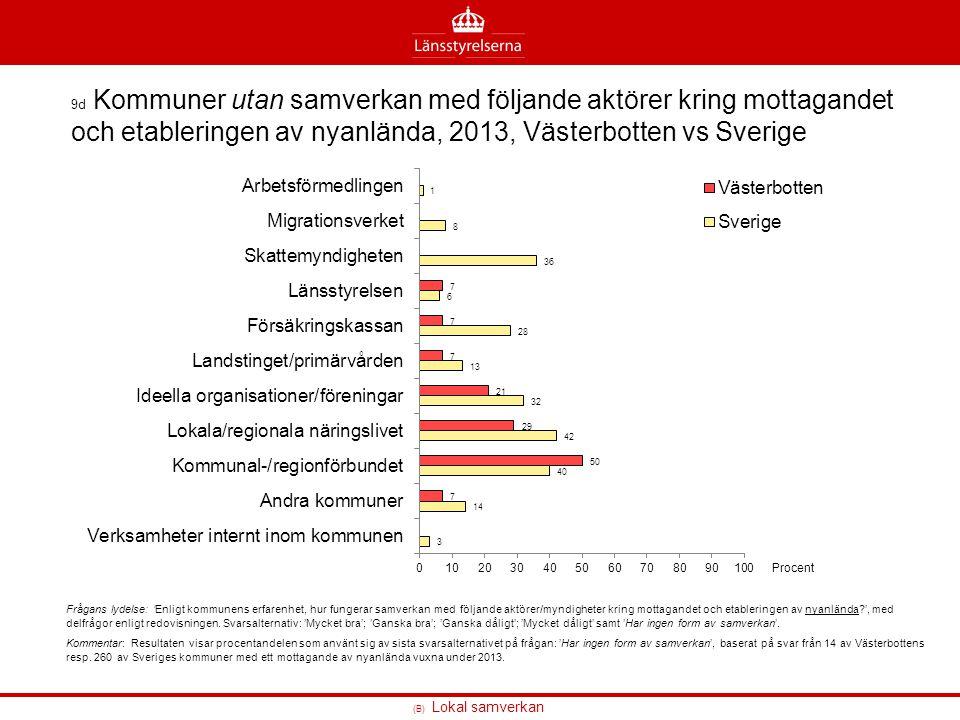 (B) Lokal samverkan 9d Kommuner utan samverkan med följande aktörer kring mottagandet och etableringen av nyanlända, 2013, Västerbotten vs Sverige Frå