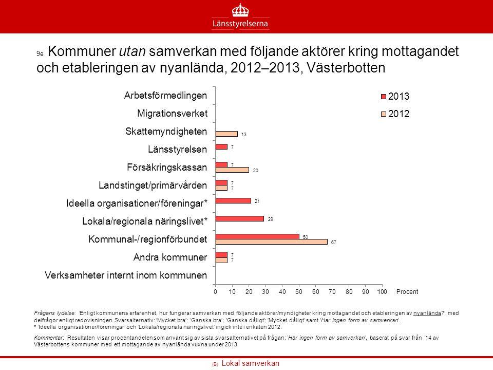 (B) Lokal samverkan 9e Kommuner utan samverkan med följande aktörer kring mottagandet och etableringen av nyanlända, 2012–2013, Västerbotten Frågans l