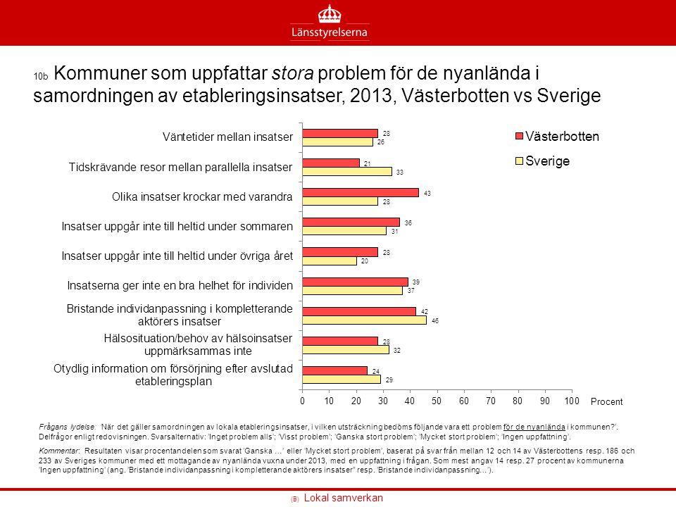 (B) Lokal samverkan 10b Kommuner som uppfattar stora problem för de nyanlända i samordningen av etableringsinsatser, 2013, Västerbotten vs Sverige Frå