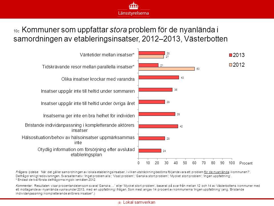 (B) Lokal samverkan 10c Kommuner som uppfattar stora problem för de nyanlända i samordningen av etableringsinsatser, 2012–2013, Västerbotten Frågans l