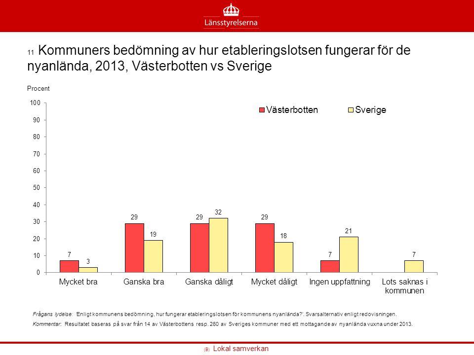 (B) Lokal samverkan 11 Kommuners bedömning av hur etableringslotsen fungerar för de nyanlända, 2013, Västerbotten vs Sverige Frågans lydelse: 'Enligt