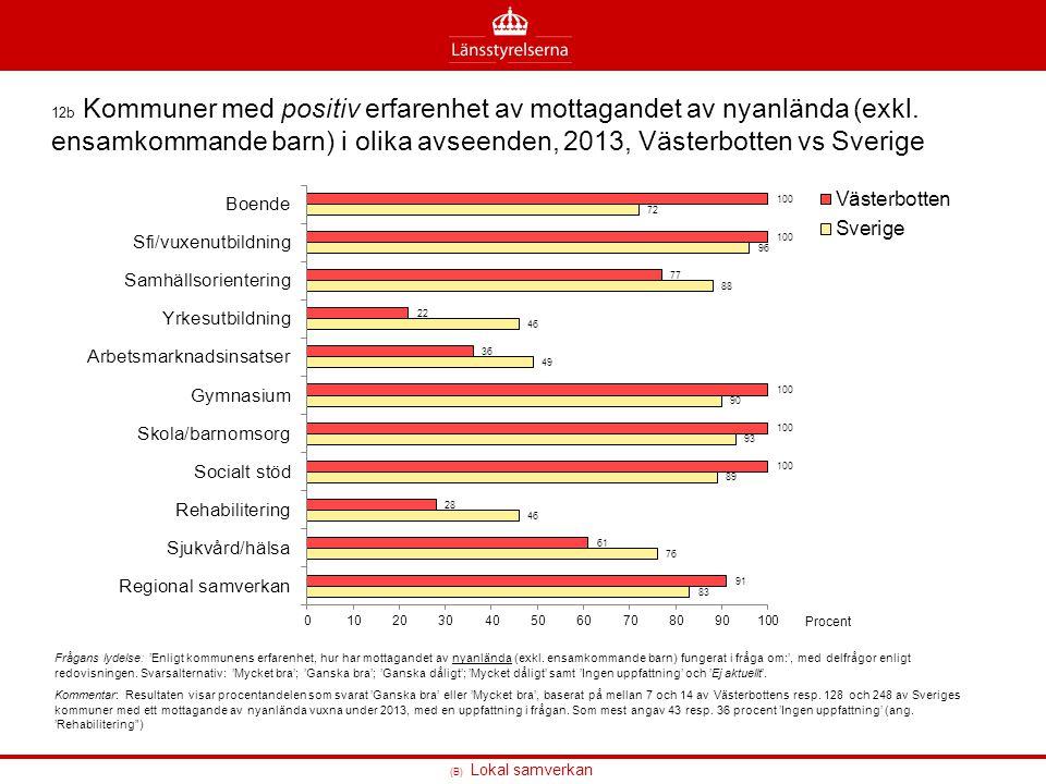 (B) Lokal samverkan 12b Kommuner med positiv erfarenhet av mottagandet av nyanlända (exkl. ensamkommande barn) i olika avseenden, 2013, Västerbotten v