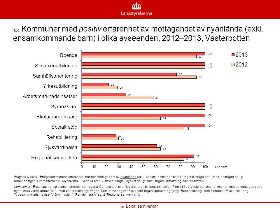 (B) Lokal samverkan 12c Kommuner med positiv erfarenhet av mottagandet av nyanlända (exkl. ensamkommande barn) i olika avseenden, 2012–2013, Västerbot