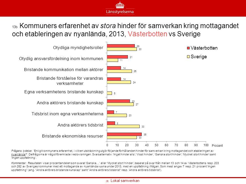 (B) Lokal samverkan 13b Kommuners erfarenhet av stora hinder för samverkan kring mottagandet och etableringen av nyanlända, 2013, Västerbotten vs Sver