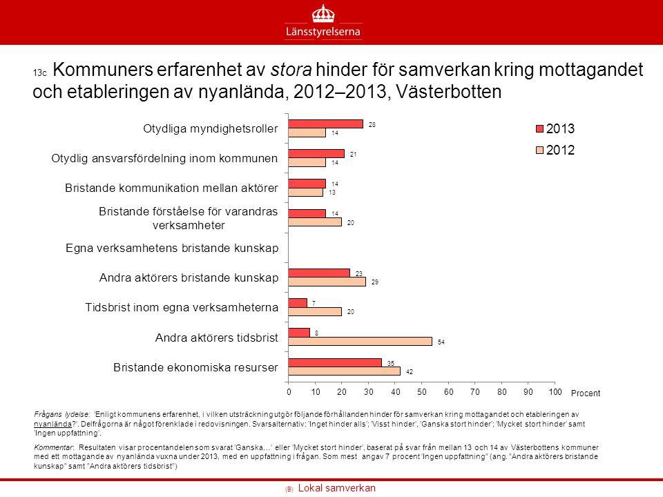 (B) Lokal samverkan 13c Kommuners erfarenhet av stora hinder för samverkan kring mottagandet och etableringen av nyanlända, 2012–2013, Västerbotten Fr