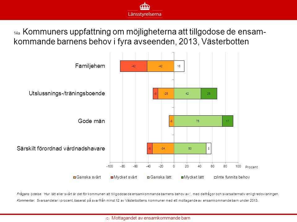 14a Kommuners uppfattning om möjligheterna att tillgodose de ensam- kommande barnens behov i fyra avseenden, 2013, Västerbotten Frågans lydelse: 'Hur