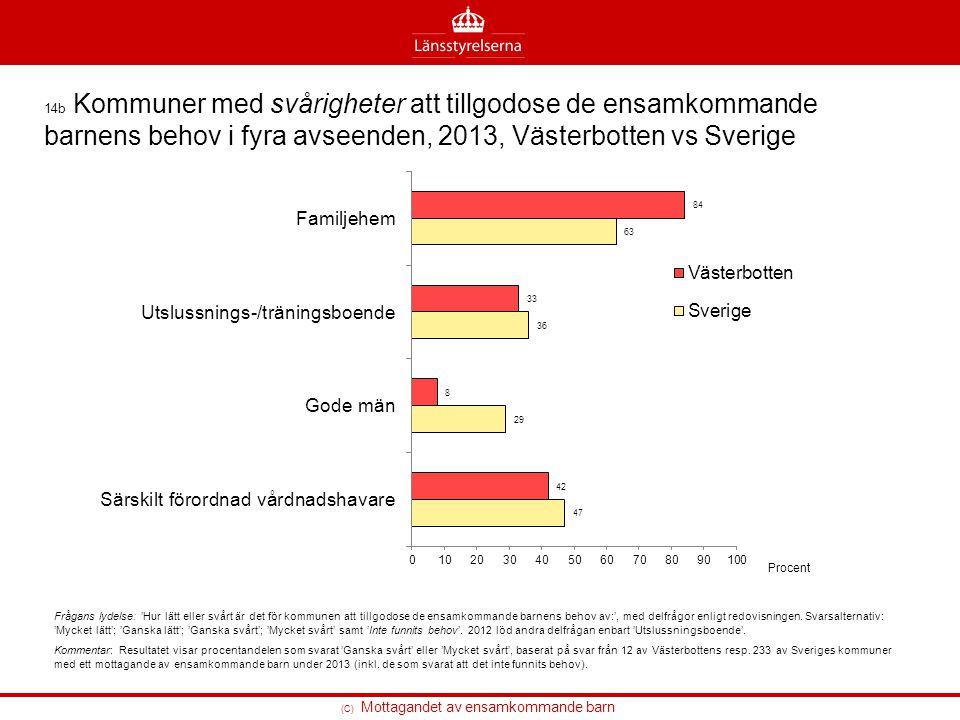 (C) Mottagandet av ensamkommande barn 14b Kommuner med svårigheter att tillgodose de ensamkommande barnens behov i fyra avseenden, 2013, Västerbotten