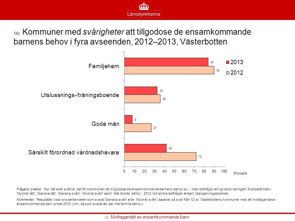 (C) Mottagandet av ensamkommande barn 14c Kommuner med svårigheter att tillgodose de ensamkommande barnens behov i fyra avseenden, 2012–2013, Västerbo