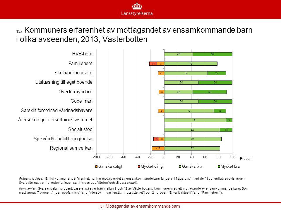 (C) Mottagandet av ensamkommande barn 15a Kommuners erfarenhet av mottagandet av ensamkommande barn i olika avseenden, 2013, Västerbotten Frågans lyde