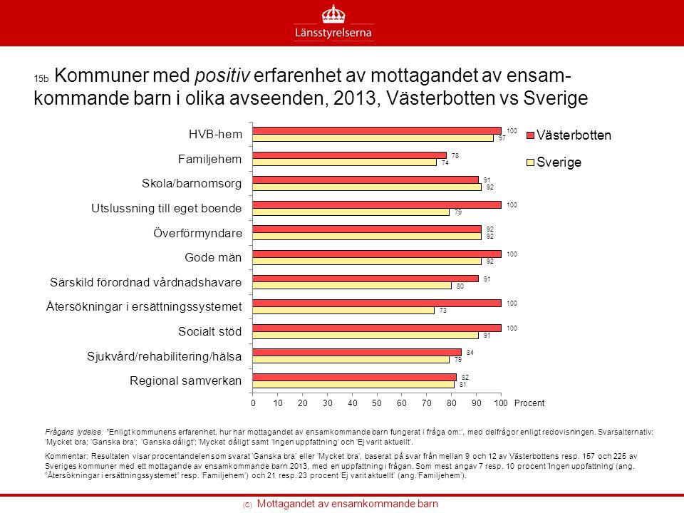 (C) Mottagandet av ensamkommande barn 15b Kommuner med positiv erfarenhet av mottagandet av ensam- kommande barn i olika avseenden, 2013, Västerbotten