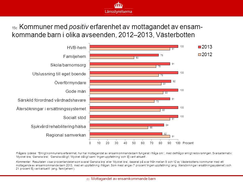 (C) Mottagandet av ensamkommande barn 15c Kommuner med positiv erfarenhet av mottagandet av ensam- kommande barn i olika avseenden, 2012–2013, Västerb
