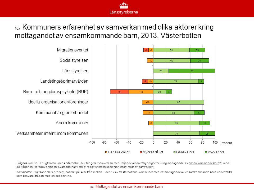 (C) Mottagandet av ensamkommande barn 16a Kommuners erfarenhet av samverkan med olika aktörer kring mottagandet av ensamkommande barn, 2013, Västerbot