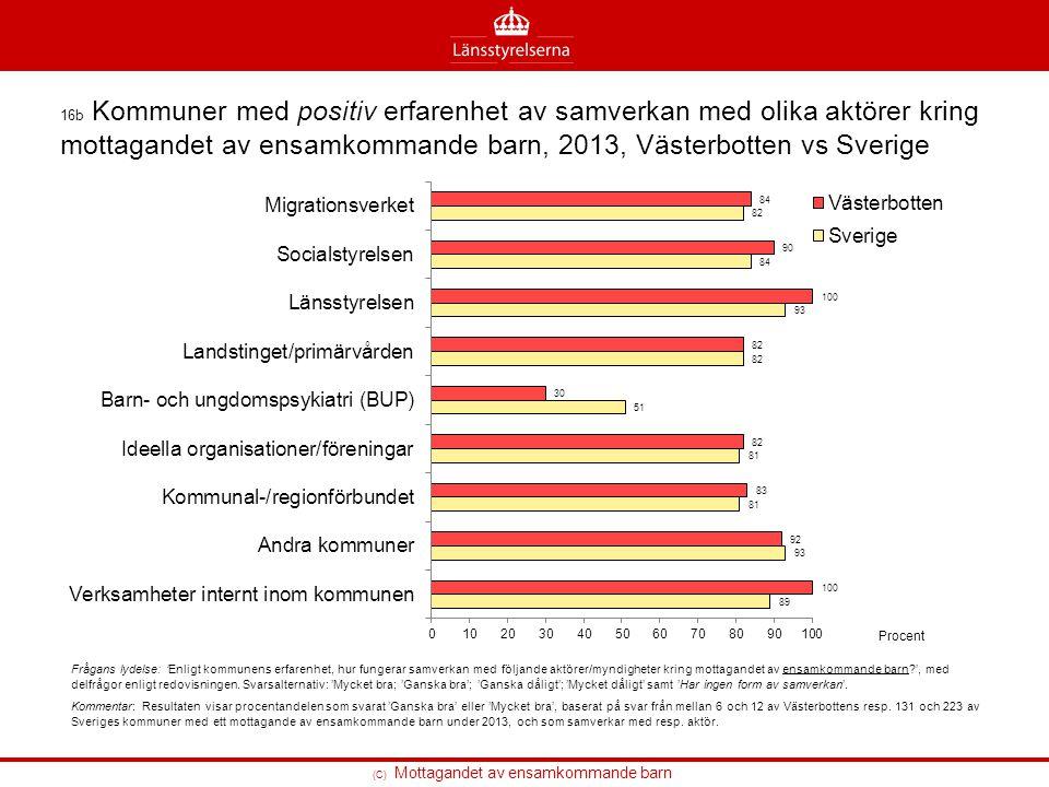 (C) Mottagandet av ensamkommande barn 16b Kommuner med positiv erfarenhet av samverkan med olika aktörer kring mottagandet av ensamkommande barn, 2013