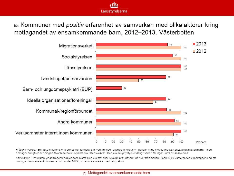 (C) Mottagandet av ensamkommande barn 16c Kommuner med positiv erfarenhet av samverkan med olika aktörer kring mottagandet av ensamkommande barn, 2012