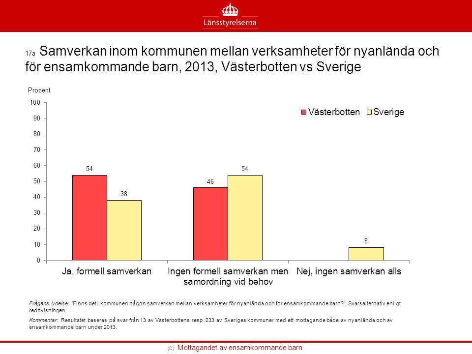 (C) Mottagandet av ensamkommande barn 17a Samverkan inom kommunen mellan verksamheter för nyanlända och för ensamkommande barn, 2013, Västerbotten vs