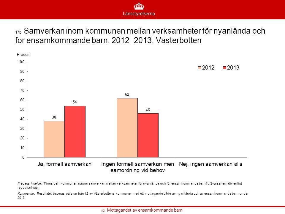 (C) Mottagandet av ensamkommande barn 17b Samverkan inom kommunen mellan verksamheter för nyanlända och för ensamkommande barn, 2012–2013, Västerbotte