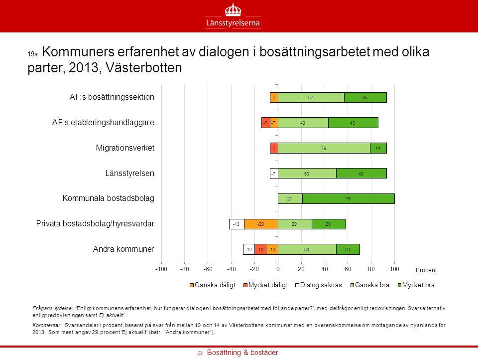19a Kommuners erfarenhet av dialogen i bosättningsarbetet med olika parter, 2013, Västerbotten Frågans lydelse: 'Enligt kommunens erfarenhet, hur fung