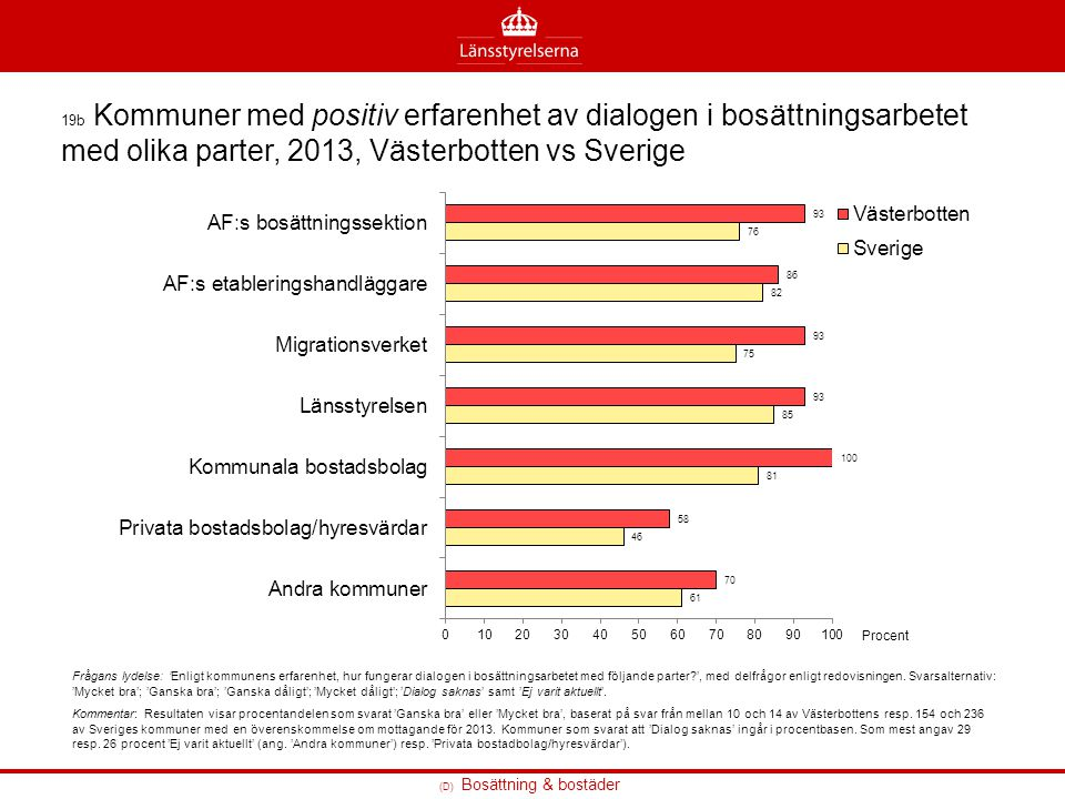 (D) Bosättning & bostäder 19b Kommuner med positiv erfarenhet av dialogen i bosättningsarbetet med olika parter, 2013, Västerbotten vs Sverige Frågans