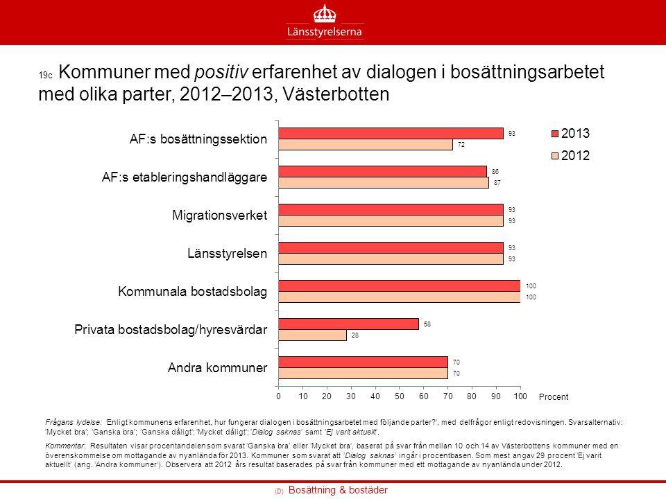 (D) Bosättning & bostäder 19c Kommuner med positiv erfarenhet av dialogen i bosättningsarbetet med olika parter, 2012–2013, Västerbotten Frågans lydel