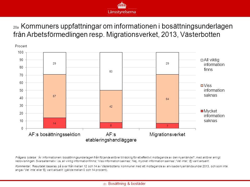 (D) Bosättning & bostäder 20a Kommuners uppfattningar om informationen i bosättningsunderlagen från Arbetsförmedlingen resp. Migrationsverket, 2013, V
