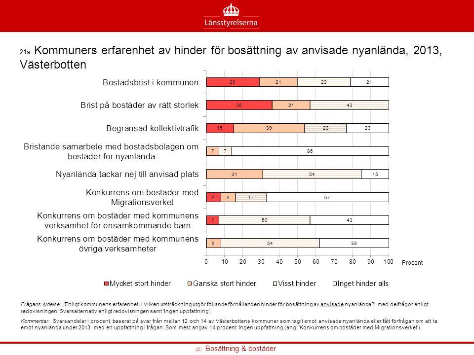(D) Bosättning & bostäder 21a Kommuners erfarenhet av hinder för bosättning av anvisade nyanlända, 2013, Västerbotten Frågans lydelse: 'Enligt kommune