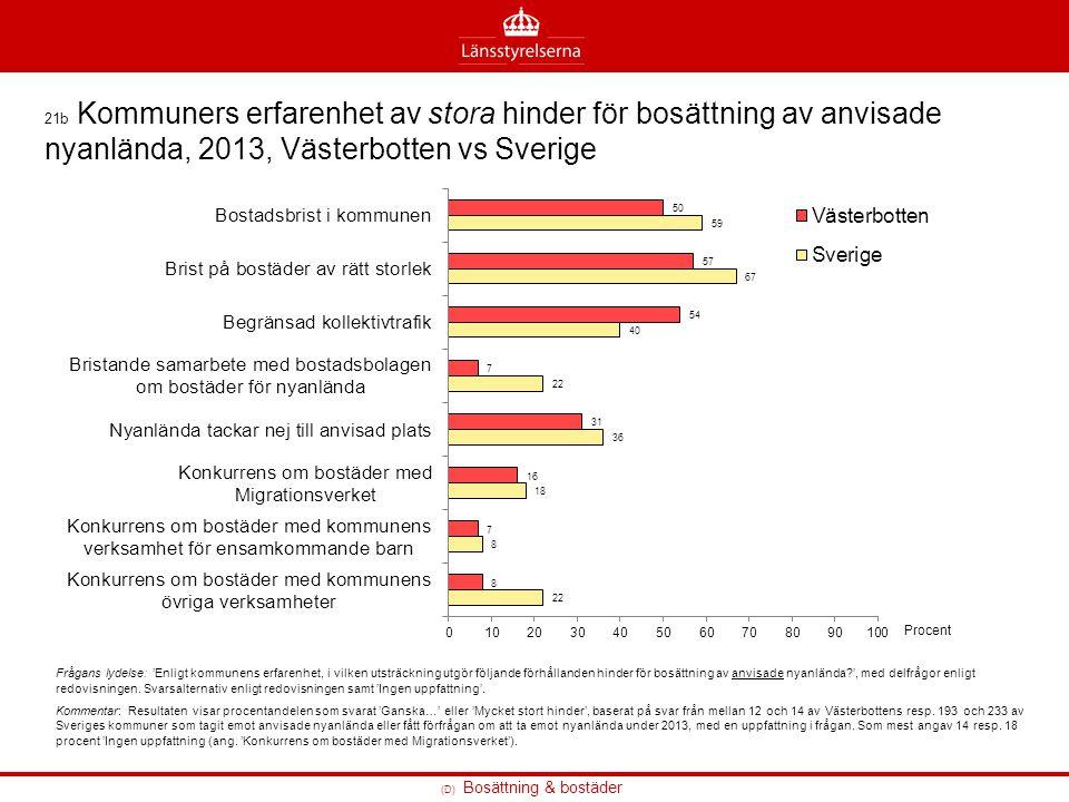 (D) Bosättning & bostäder 21b Kommuners erfarenhet av stora hinder för bosättning av anvisade nyanlända, 2013, Västerbotten vs Sverige Frågans lydelse
