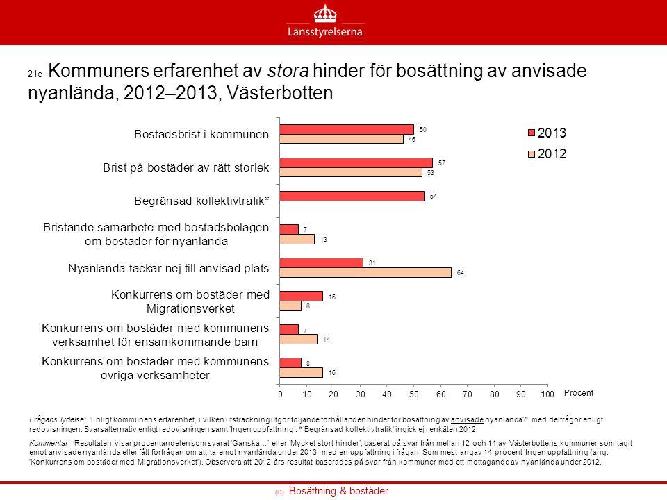 (D) Bosättning & bostäder 21c Kommuners erfarenhet av stora hinder för bosättning av anvisade nyanlända, 2012–2013, Västerbotten Frågans lydelse: 'Enl