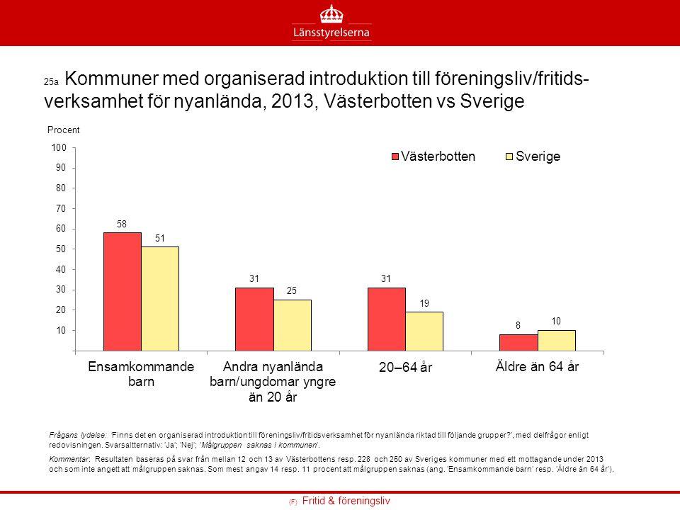 25a Kommuner med organiserad introduktion till föreningsliv/fritids- verksamhet för nyanlända, 2013, Västerbotten vs Sverige Frågans lydelse: 'Finns d
