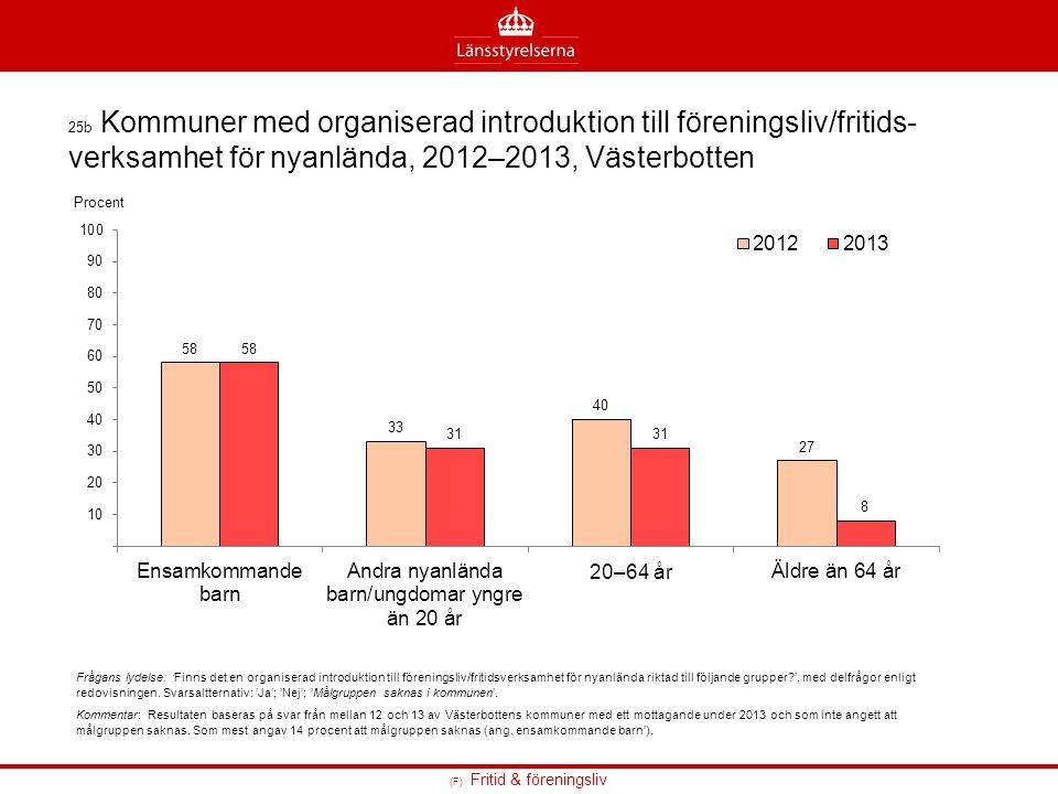 (F) Fritid & föreningsliv 25b Kommuner med organiserad introduktion till föreningsliv/fritids- verksamhet för nyanlända, 2012–2013, Västerbotten Fråga