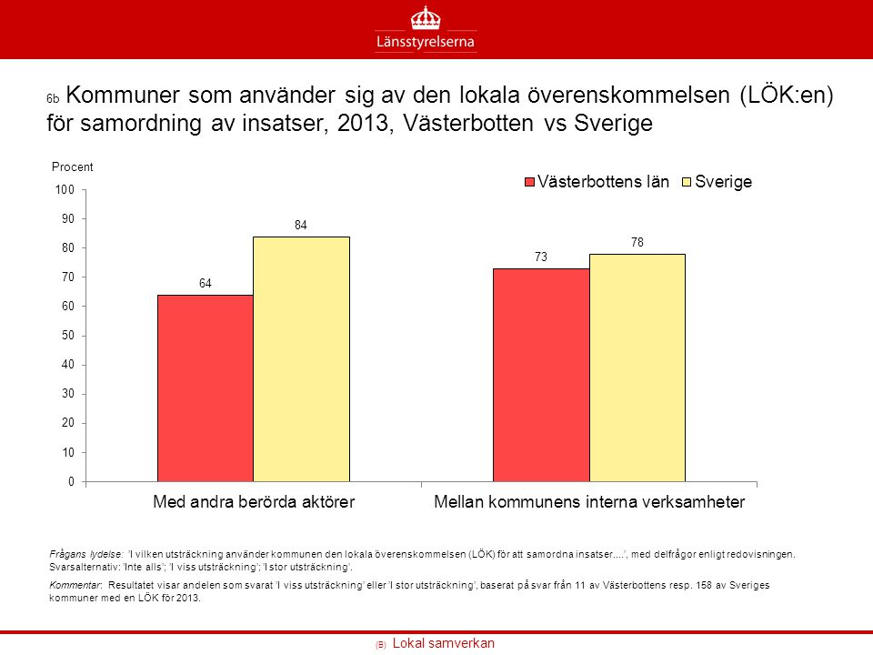 (B) Lokal samverkan 6b Kommuner som använder sig av den lokala överenskommelsen (LÖK:en) för samordning av insatser, 2013, Västerbotten vs Sverige Frå