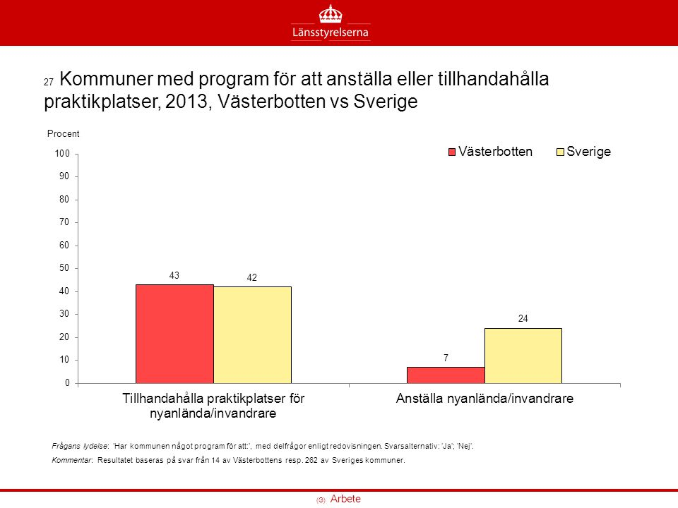 27 Kommuner med program för att anställa eller tillhandahålla praktikplatser, 2013, Västerbotten vs Sverige Frågans lydelse: 'Har kommunen något progr