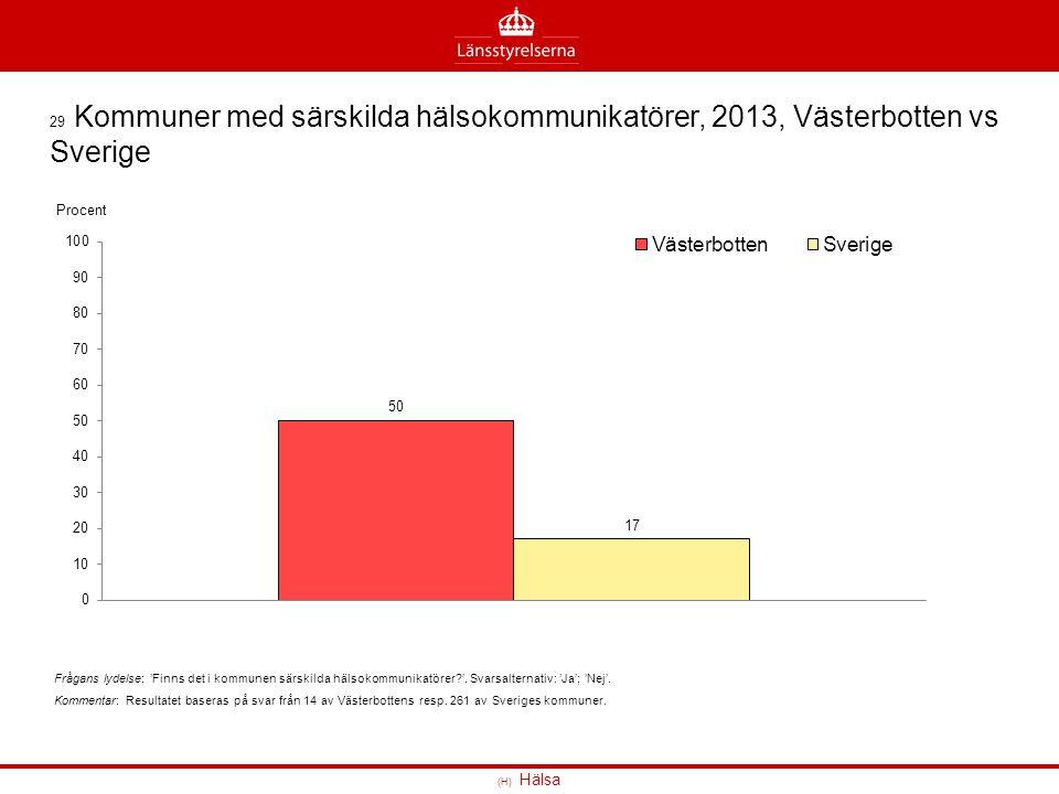 (H) Hälsa 29 Kommuner med särskilda hälsokommunikatörer, 2013, Västerbotten vs Sverige Frågans lydelse: 'Finns det i kommunen särskilda hälsokommunika
