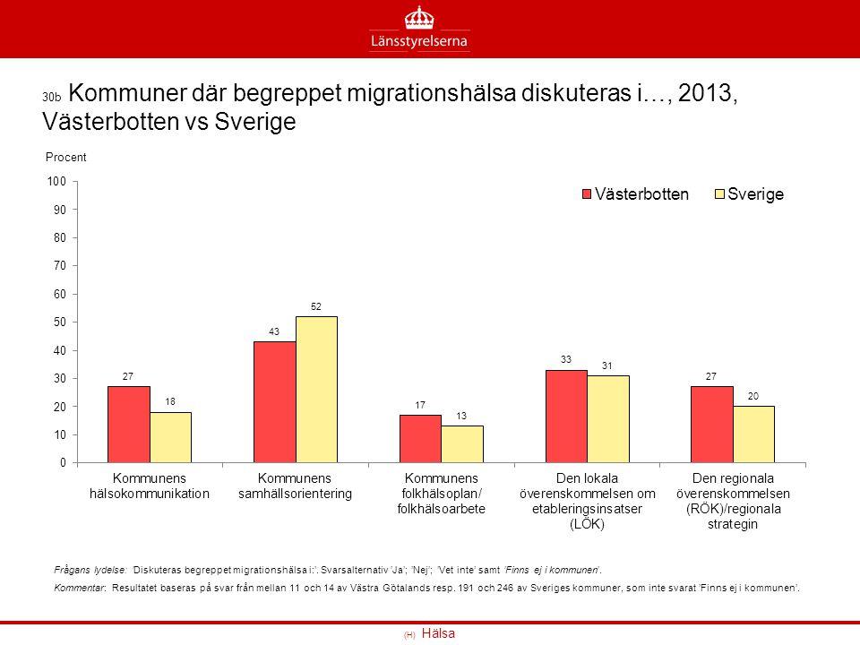 (H) Hälsa 30b Kommuner där begreppet migrationshälsa diskuteras i…, 2013, Västerbotten vs Sverige Frågans lydelse: 'Diskuteras begreppet migrationshäl