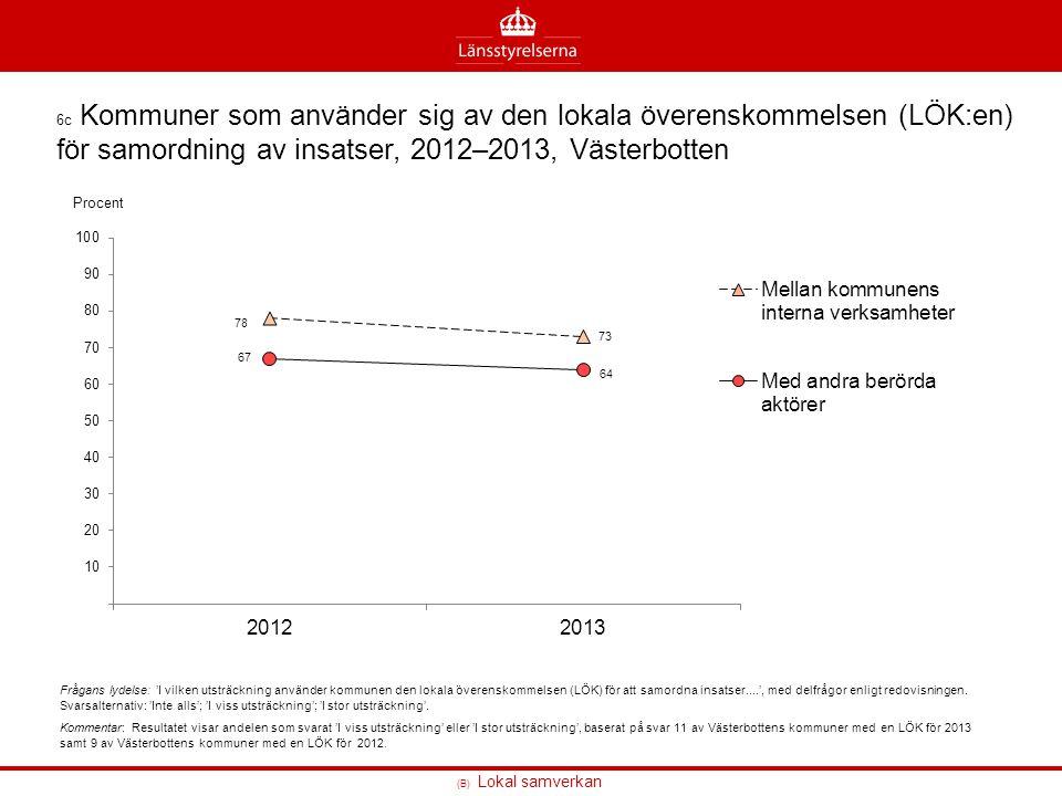 (B) Lokal samverkan 6c Kommuner som använder sig av den lokala överenskommelsen (LÖK:en) för samordning av insatser, 2012–2013, Västerbotten Frågans l