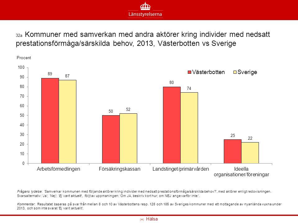 (H) Hälsa 32a Kommuner med samverkan med andra aktörer kring individer med nedsatt prestationsförmåga/särskilda behov, 2013, Västerbotten vs Sverige F